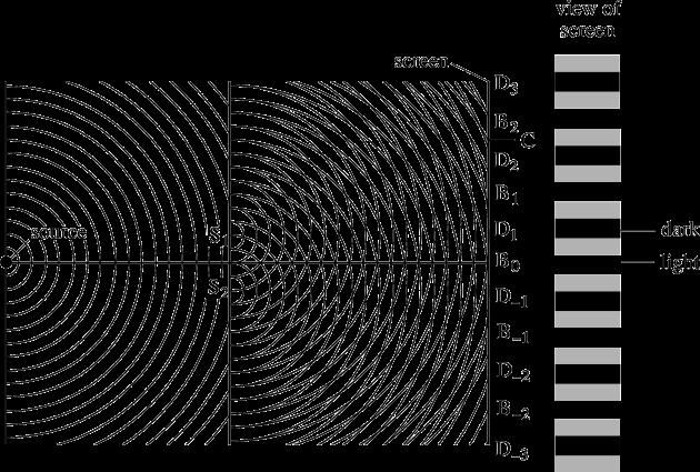 Main visual_Thomas Young's 2 slits experiment